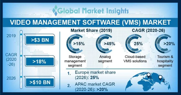 Video Management Software Market