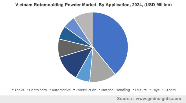 Vietnam Rotomoulding Powder Market By Application