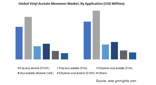 Vinyl Acetate Monomer Market by Application