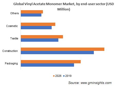 Vinyl Acetate Monomer Market by End-User Sector
