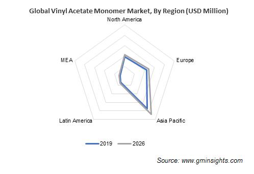 Vinyl Acetate Monomer Market by Region