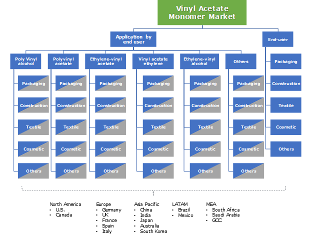 Vinyl Acetate Monomer (VAM) Market Segmentation