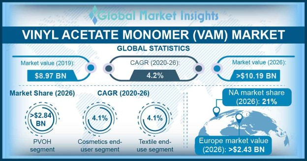 Vinyl Acetate Monomer Market Statistics