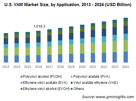 U.S. VAM Market Size, by Application, 2013 – 2024 (USD Million)
