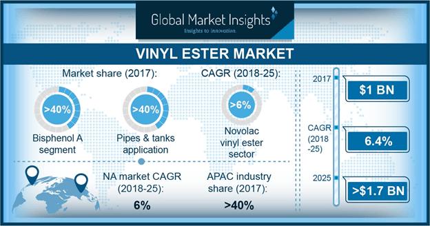 Vinyl Ester Market