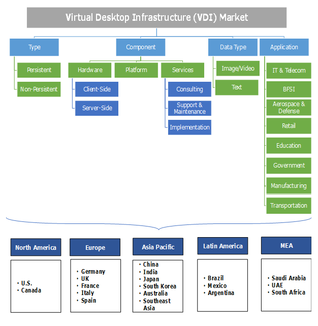 Virtual Desktop Infrastructure Market