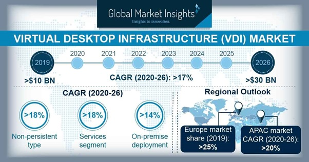 Virtual Desktop Infrastructure Market