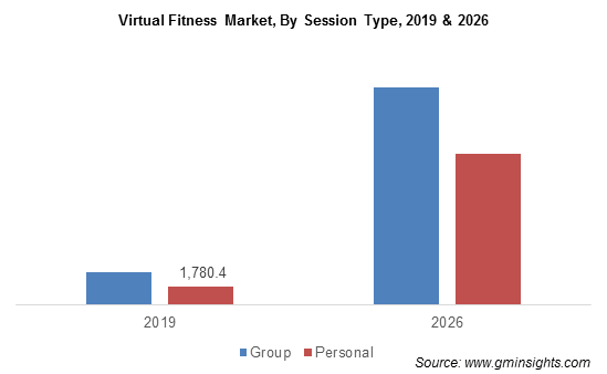 Virtual Fitness Market, By Session Type