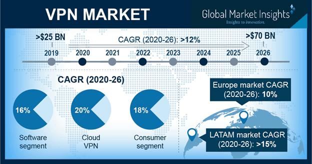 U.S. VPN Market Revenue, By Component, 2017 & 2024