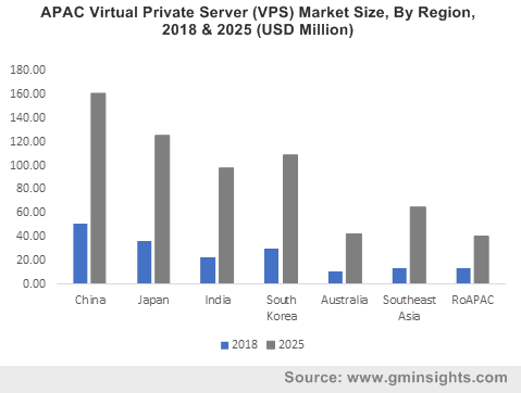 APAC Virtual Private Server (VPS) Market Size, By Region, 2018 & 2025 (USD Million)
