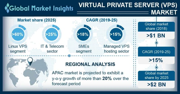 Virtual Private Server (VPS) Market