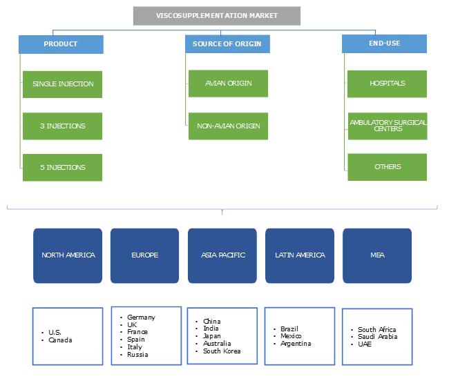 Viscosupplementation Market