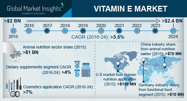 North America Vitamin E Market Size, By Product, 2015 & 2024, (USD Million)