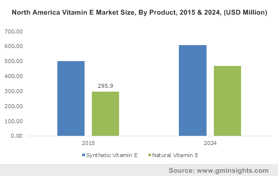 UK Vitamin E Market size, by application, 2013-2024 (USD Million)