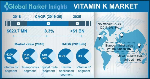 U.S. Vitamin K Market Size, By Type, 2018 & 2025 (USD Million)