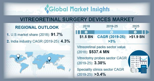 U.S. vitreoretinal surgery devices market, by product, 2018 & 2025 (USD Million)