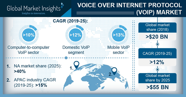 APAC VoIP Market Size, By Country, 2018 & 2025 (USD Billion)