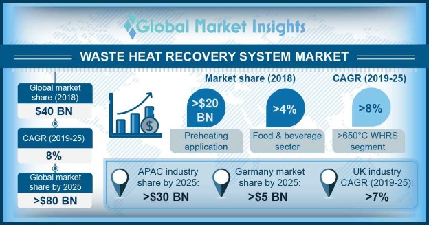China Waste Heat Recovery System Market, By Temperature, 2018 & 2025 (USD Million)