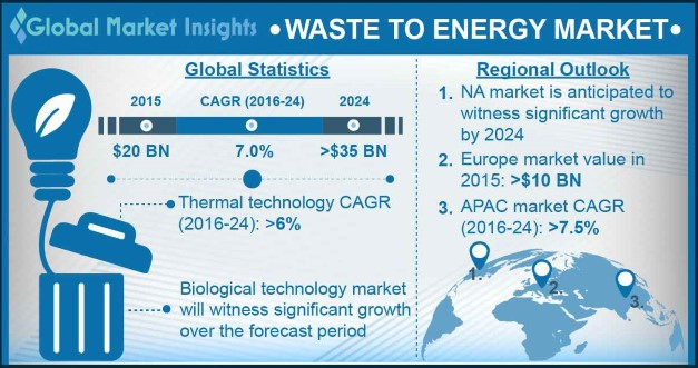 Waste to Energy Market