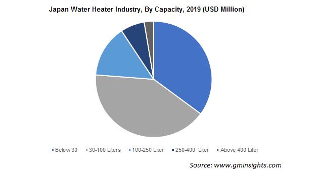 Japan Water Heater Industry By Capacity