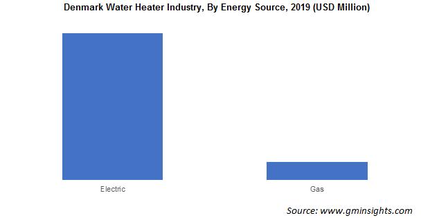 Denmark Water Heater Industry By Energy Source