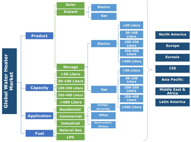 Global Water Heater Market Segmentation