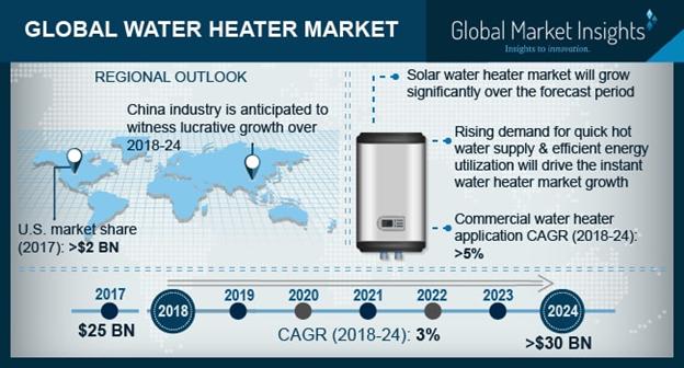 U.S. Water Heater Market Size, By Application, 2017 & 2024 (USD Million)