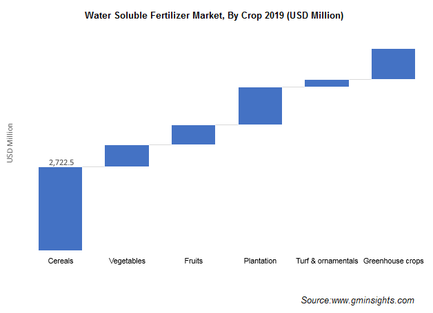 Water Soluble Fertilizers Market by Crop