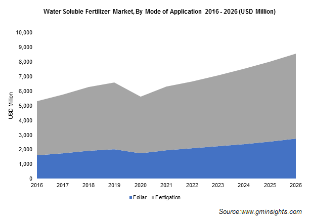 Water Soluble Fertilizers Market by Mode of Application