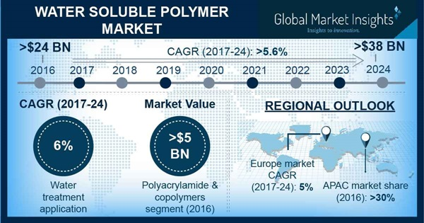 Water Soluble Polymer Market Statistics
