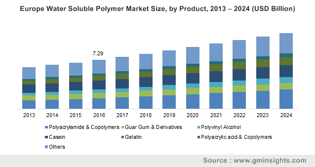 Europe Water Soluble Polymer Market Size, by Product, 2013 – 2024 (USD Billion)