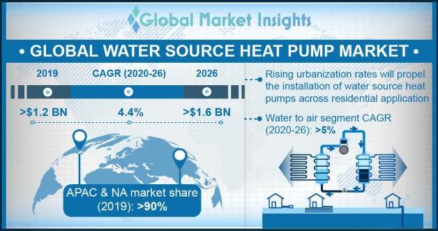 Water Source Heat Pump Market