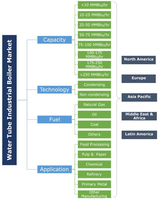 Water Tube Industrial Boiler Market Segmentation