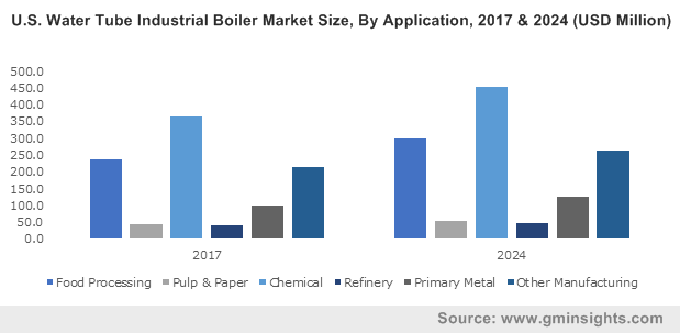 U.S. Water Tube Industrial Boiler Market Size, By Application, 2017 & 2024 (USD Million)