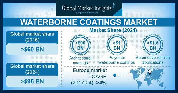 Waterborne Coatings Market Statistics