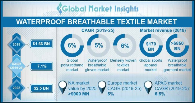 U.S. Waterproof Breathable Textiles Market Share, By Product, 2018 & 2025, (Mn. Sqr. Mtrs.)