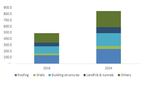 Germany waterproofing membranes market size, by end-use, 2016 & 2024 (USD Million)
