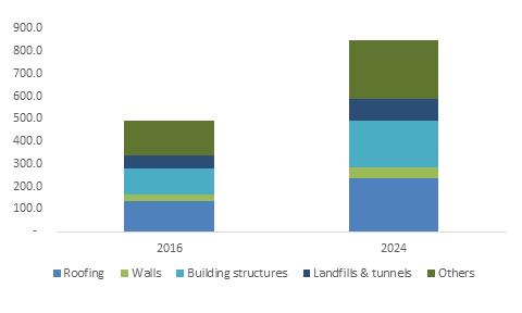 Waterproofing Membranes Market Size – Latest Industry Trends 2024