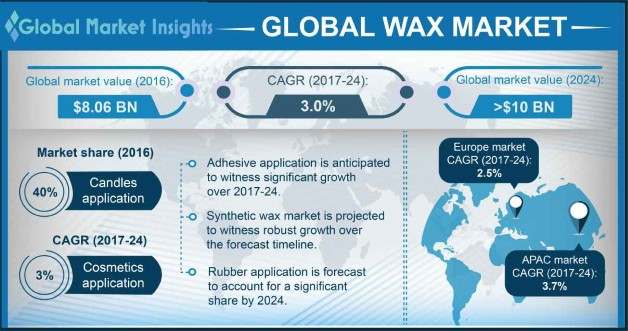 China Wax Market Share, By Product, 2014 - 2025 (USD Million)