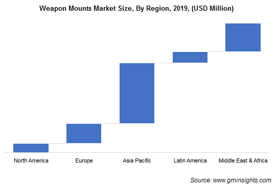 Weapon Mounts Market Regional Insights