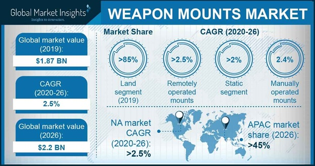 Weapon Mounts Market