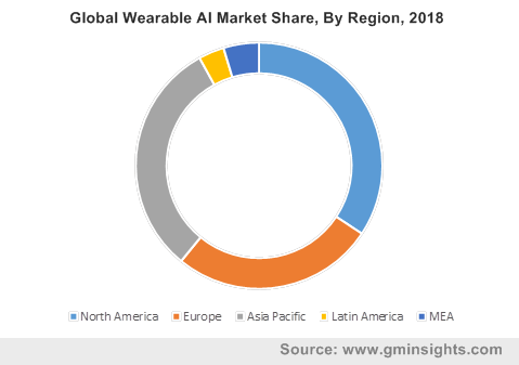 U.S. Wearable AI Market Share, By Product, 2018