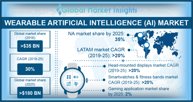 Wearable Artificial Intelligence (AI) Market