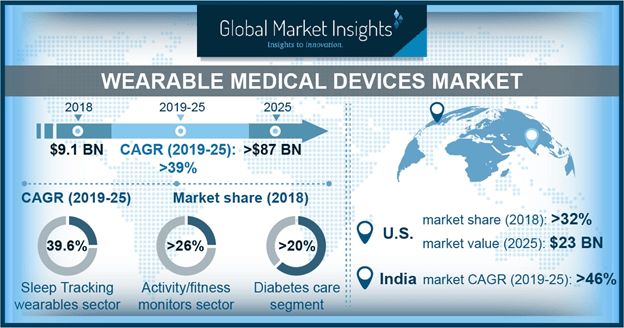 Wearable Medical Devices Market