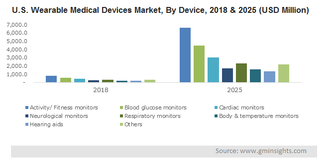 U.S. Wearable Medical Devices Market, By Device, 2018 & 2025 (USD Million)
