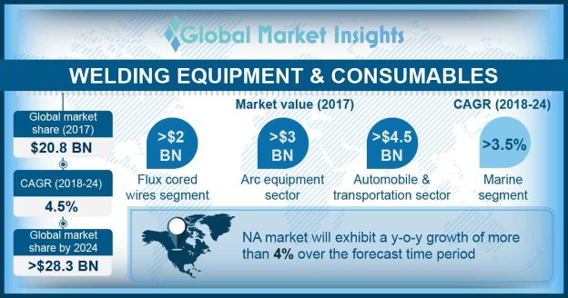 Welding Equipment & Consumables Market