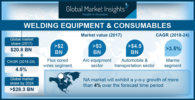 U.S. Welding Equipment & Consumables Market Size, by Product, 2013–2024 (USD Mn)