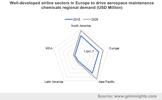 Well-developed airline sectors in Europe to drive aerospace maintenance chemicals regional demand (USD Million)