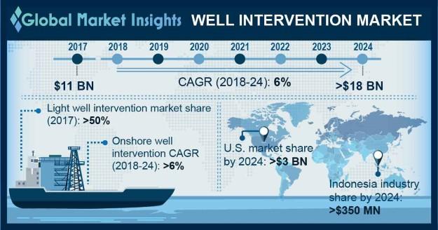 Norway Well Intervention Market Size, By Service, 2017 & 2024 (USD Billion)