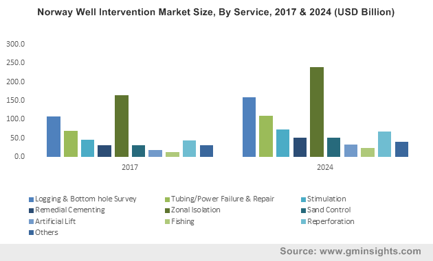 Norway Well Intervention Market Size, By Service, 2017 & 2024 (USD Billion)